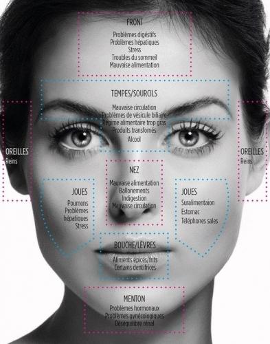 hormones, acné hormonale, routine, slow cosmétique, compléments alimentaires, spm